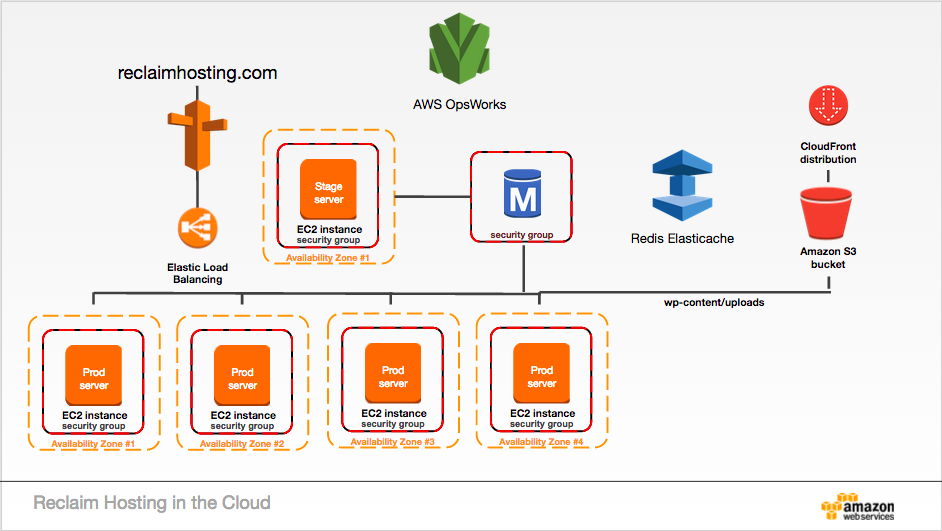 Reclaim Hosting in the Cloud Diagram